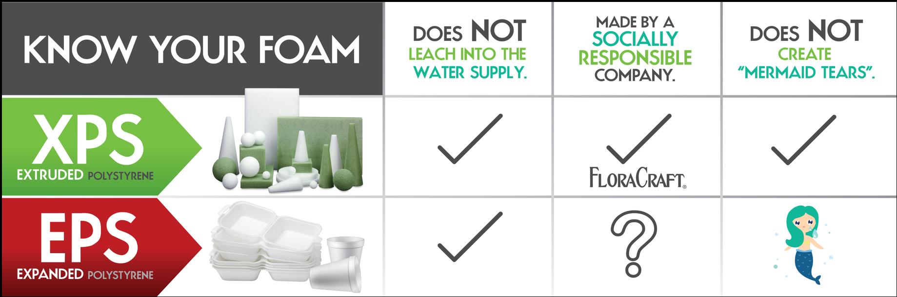 Know your foam